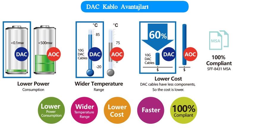 DAC Kablo Avantajları nedir ? StorNET